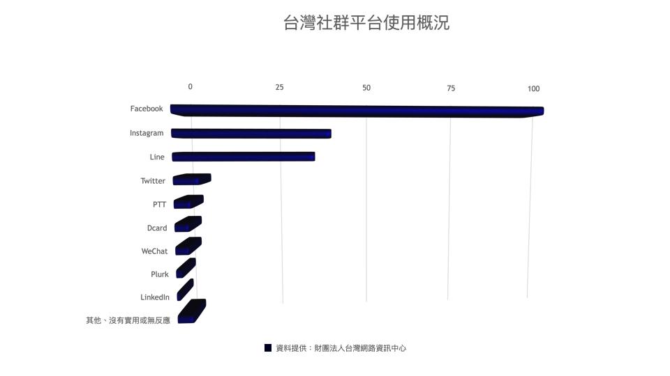 台灣社群平台使用概況