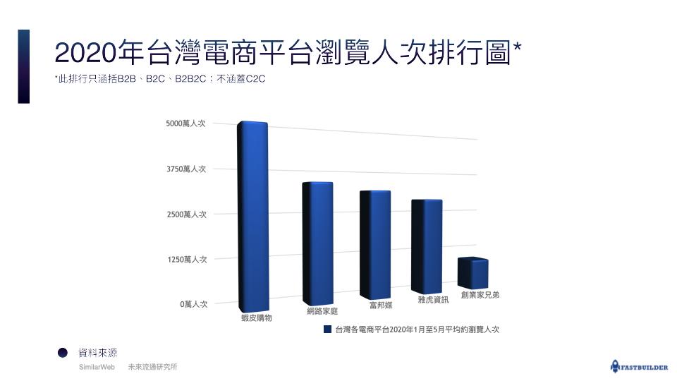 2020年1月至5月台灣電商平台平均瀏覽人次排行圖,排序為蝦皮、網路家庭、富邦媒、雅虎資訊以及創業家兄弟。